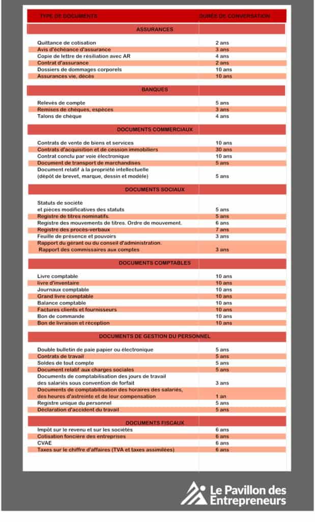 infographie durée conservation doc admin