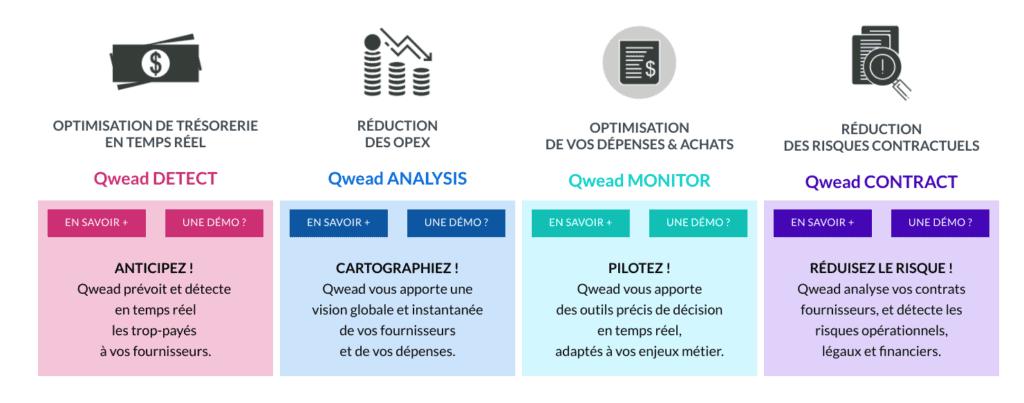 Listes d'outils de business intelligence : Qwead